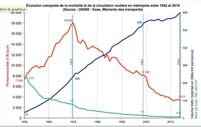 courbes mortalité routière