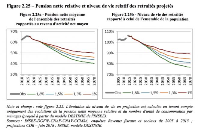 évolution retraites 2