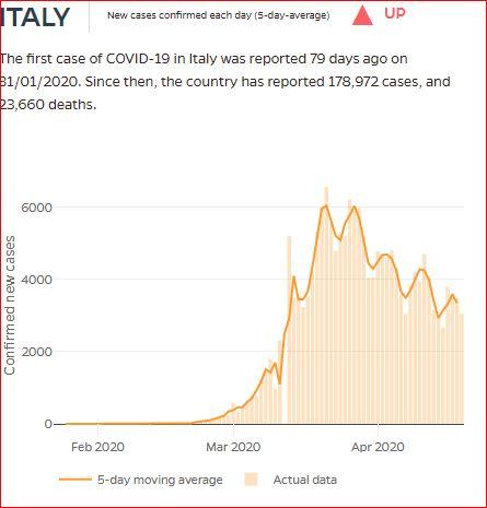 courbe pics italie