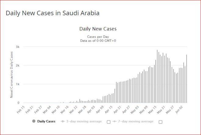 arabie saoudite 6 6