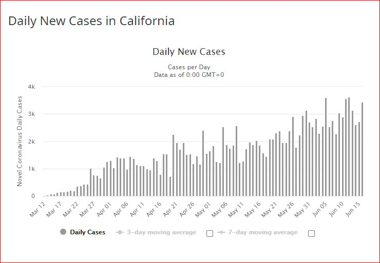 california new cases