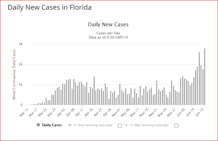 floride new cases