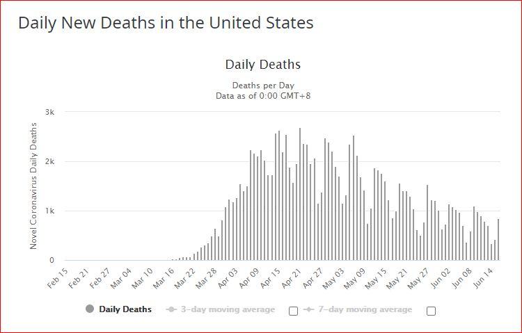 morts par jour USA