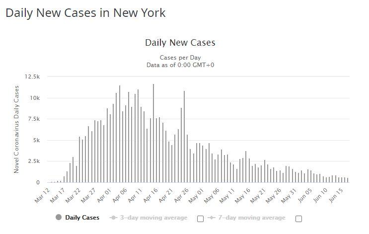 new york cas par jour