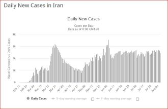 tandis que l'Iran continue imperturbablement à négliger toute mesure de limitation de la transmission virale