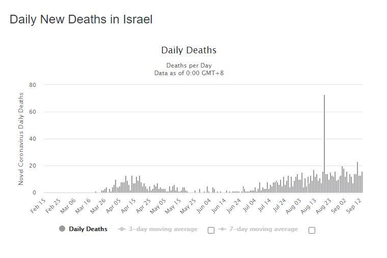 israel mortalité quotidienne