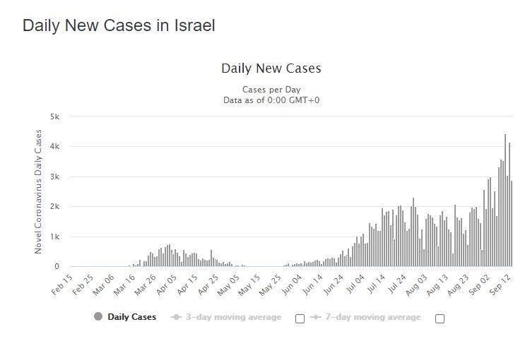 israel nouveaux cas
