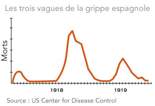 grippe 1918 3 Vagues