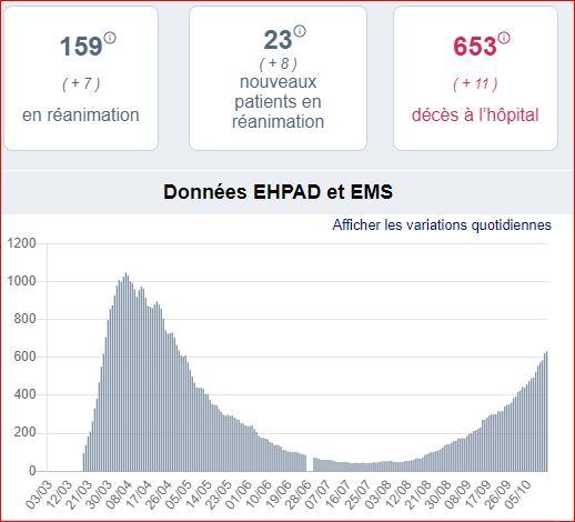 hospit occitanie 14 10 2020