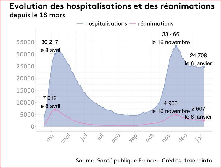 hospit et réa france 9 1 21