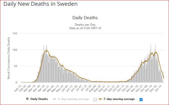 mortalité Suède 19 01