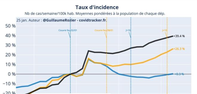 taux d'incidence GVRozier