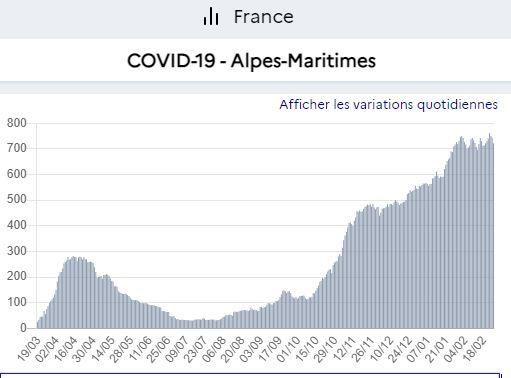 stock hospit Alpes-Maritimes ( Nice ) 25 2 21