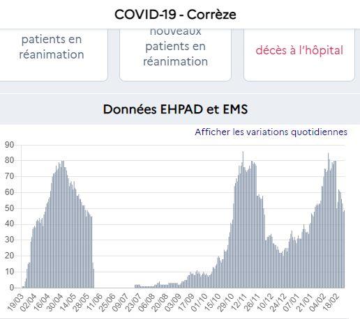 stock hospit Corrèze 25 2 21