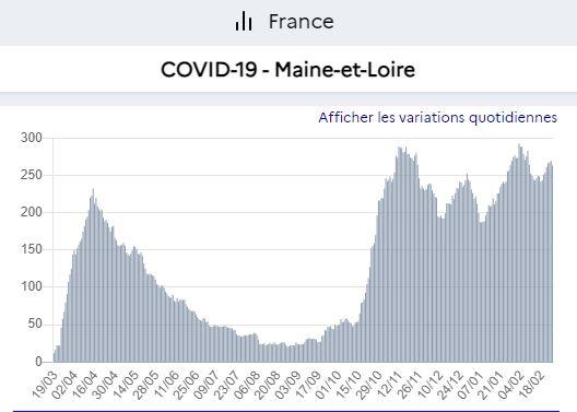 stock hospit Maine et Loire ( angers ) 25 2 21